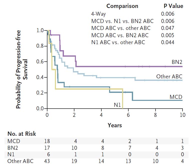 3-ABC组患者新分类下的无进展生存.png