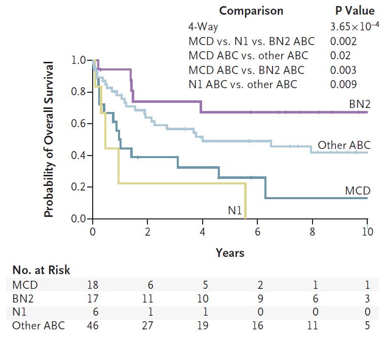 4-ABC组患者新分类下的总生存.png