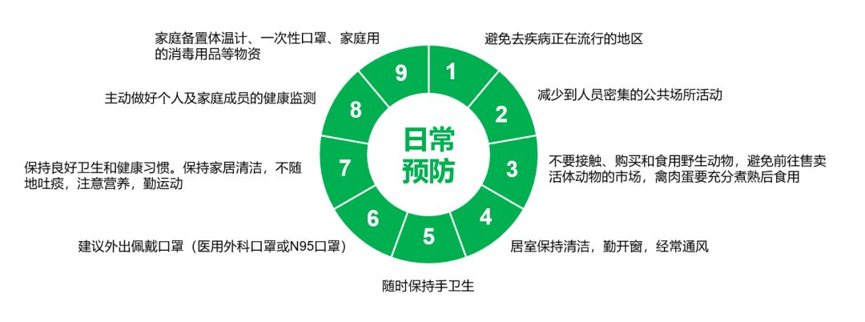 图2:新型冠状病毒肺炎公众日常预防