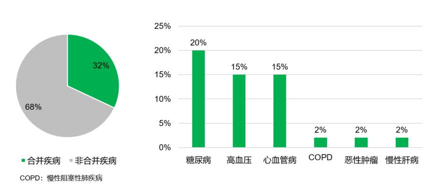 图1:武汉地区2019-nCoV感染者合并疾病情况