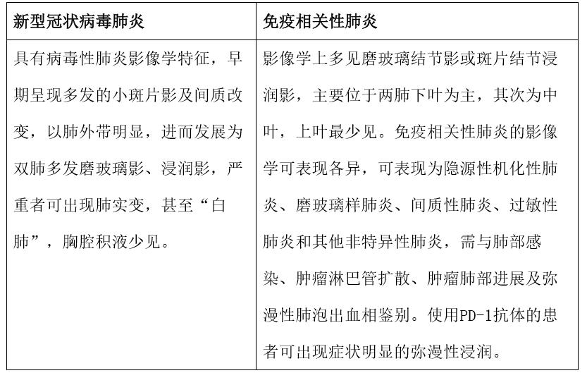 表1:两种肺炎的影像学差异