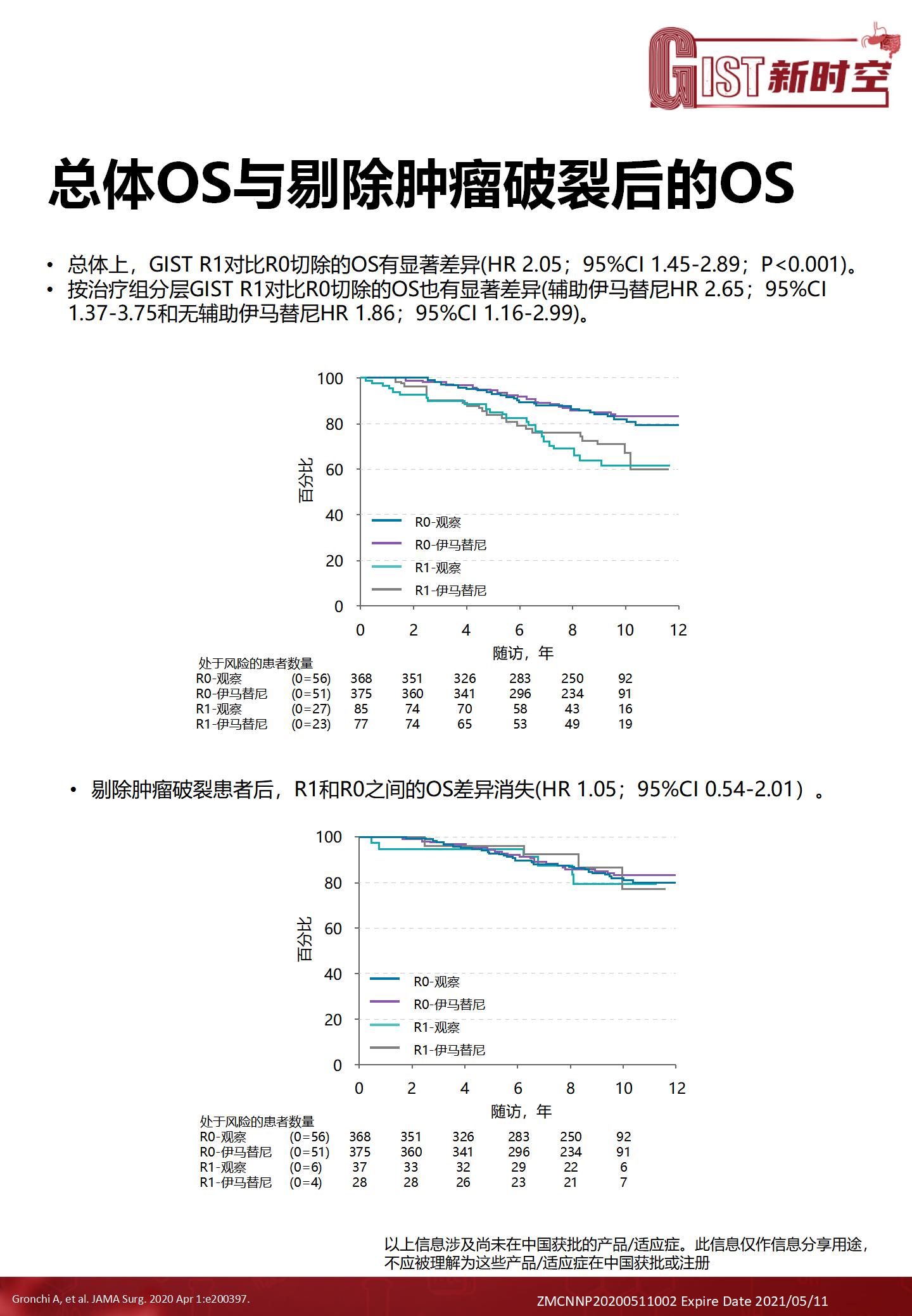 局限期GIST外科手术质量对伊马替尼辅助治疗结局的影v1(2)_06.png